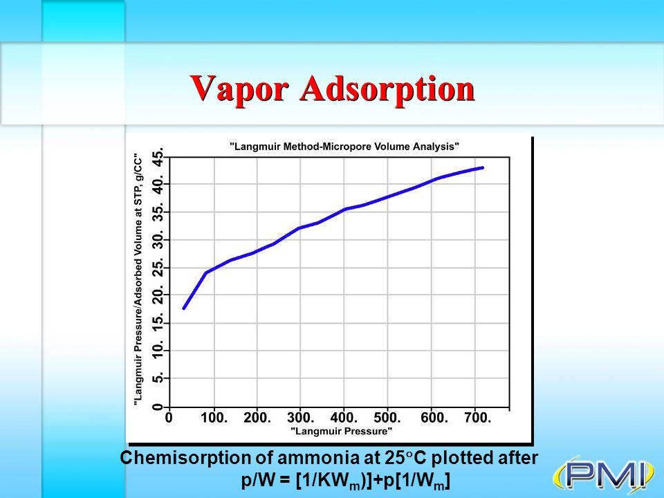 Chemisorption of ammonia at 25C plotted after p/W = [1/KWm)]+p[1/Wm]